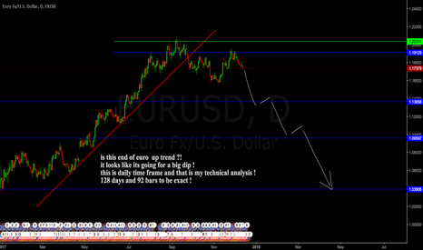 EURUSD: euro going for a big dip !