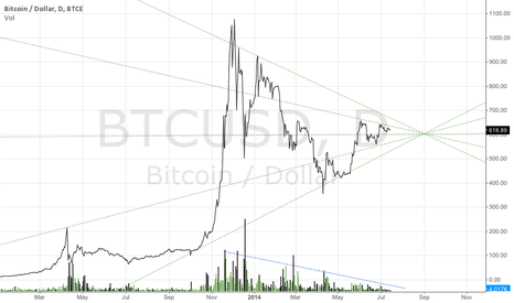 BTCUSD: Different look at the Bitcoin chart.