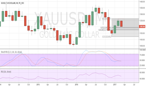 XAUUSD: Gold poised to break USD1200, but downside tests to remain limit