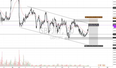 GBPJPY: swing trade im in