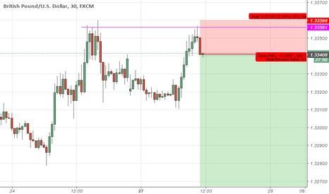 GBPUSD: Pinbar Bearish