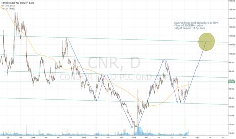 CNR: #CNR Inverse head and shoulders