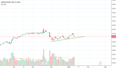 AMAT: $AMAT, it may follow the trend