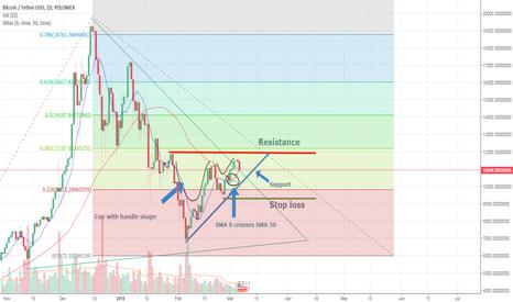 BTCUSDT: BTC - chance for trend reversal + HardFork