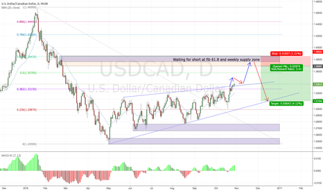 USDCAD: USDCAD waiting for short at weekly & daily supply zone
