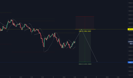 BTCUSD: BTCUSD intraday short from 14972.80...