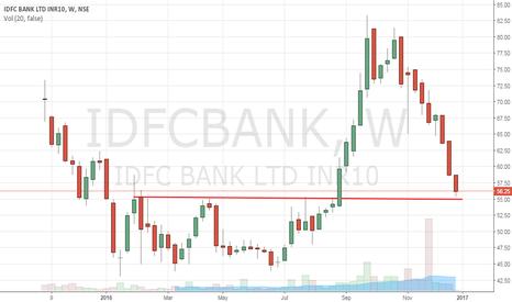 IDFCBANK: IDFC BANK - Investment