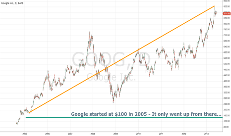 GOOG: BUY AND FORGET UNTIL LATER