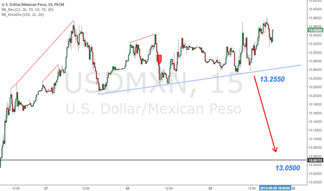USDMXN: Who Wants to Sell Some Pesos!