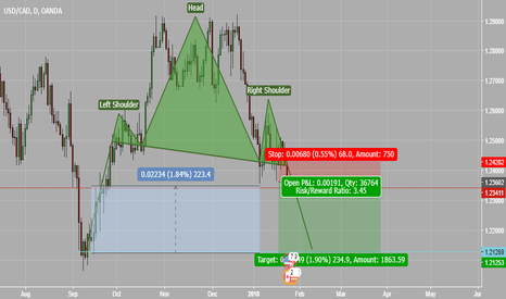 USDCAD: A Clear home run (A potential pyramid trade)