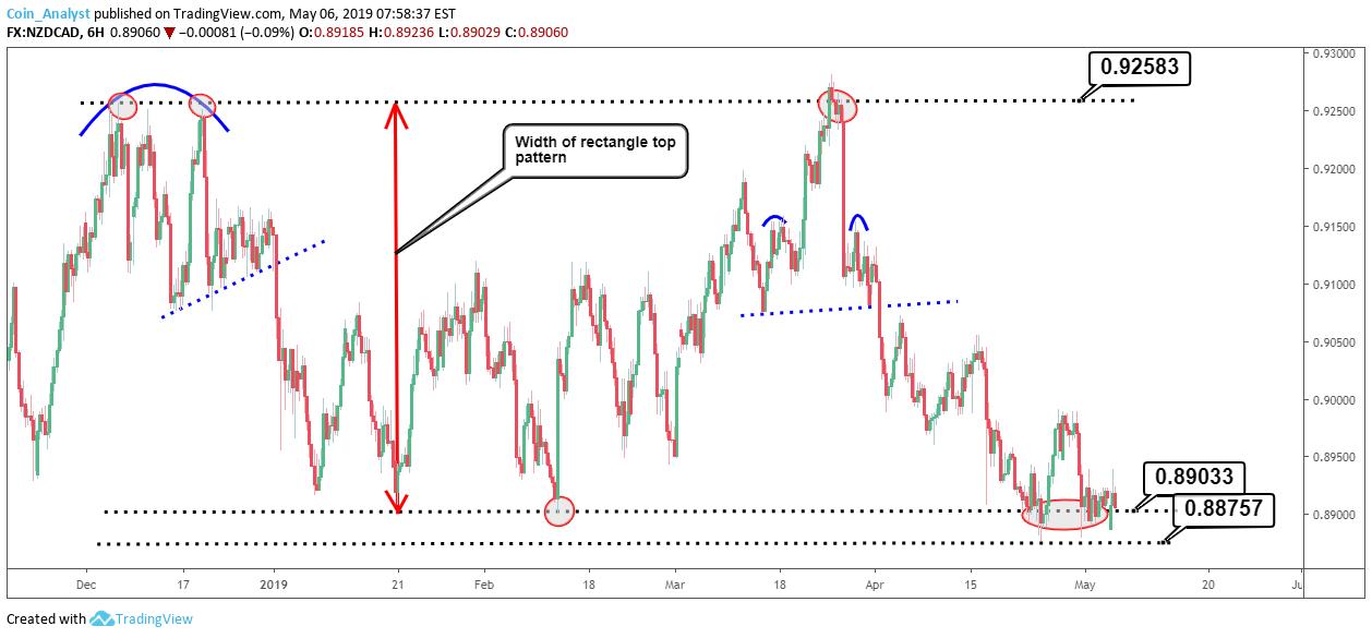 Nzdcad Analysis Chart Patterns To Keep In Mind لـ Fx Nzdcad بواسطة Coin Analyst Tradingview