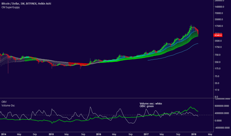 BTCUSD: $BTC - Fundamental analysis of its value (and why it will go up)