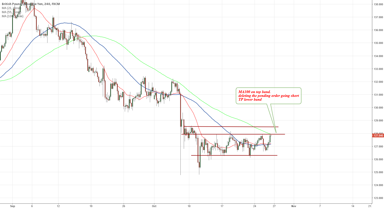 GBPJPY Change of Order