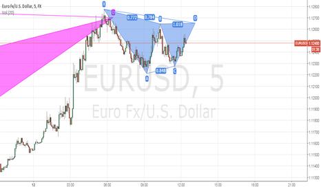 EURUSD: EURUSD 5m TF - A possible bearish Gartley #eurusd