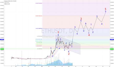 ETHUSDT: Are we in the 3 of 3 and new ATHs incoming?