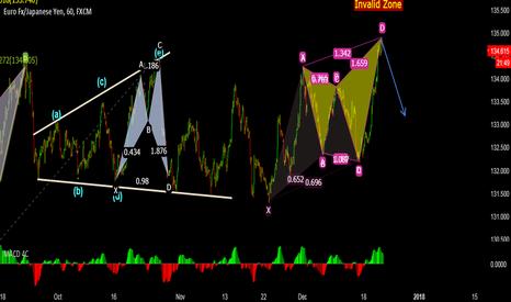 EURJPY: EurJpy - Sell Setup