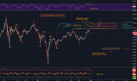 NEOUSDT: NEO/USD - Are you a REAL holder? Time to prove it!