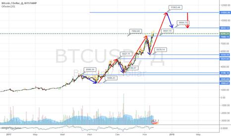 BTCUSD: Bitcoin не перестает бить рекорды