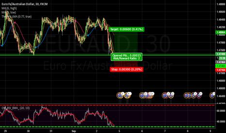 EURAUD: EUR/AUD Long CRT 30 Minute reversal strategy