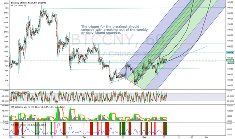 BTCCNY: BTC through May.  Breakout is coming.