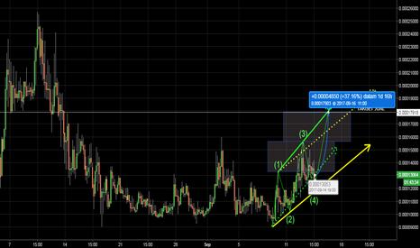 XELBTC: XEL Waves (5) Target Naik 37%