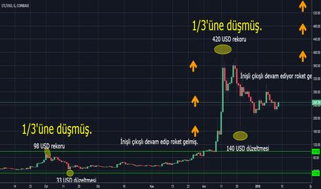 LTCUSD: LTC/USD'de aynı senaryo mu gerçekleşecek?