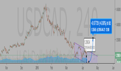 USDCAD: USDCAD Falling wedge