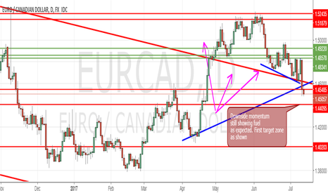 EURCAD: EURCAD (Downside momentum still got good fuel)