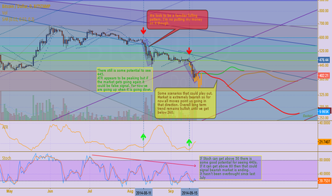 BTCUSD: Bears Just Don't Give Up