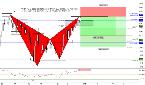 UK100: (Daily) Reversal Bat Territory @ Weekly and Montly Resistance