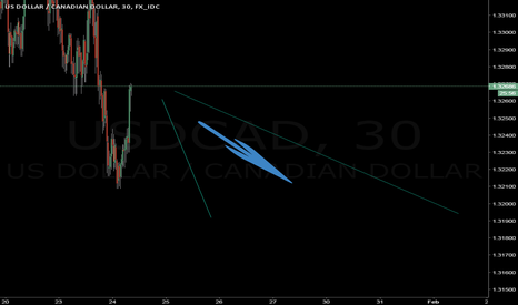 USDCAD: forecast : USDCAD will start to drop soon