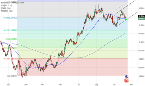 EURUSD: EUR/USD To Continue Monthly Uptrend