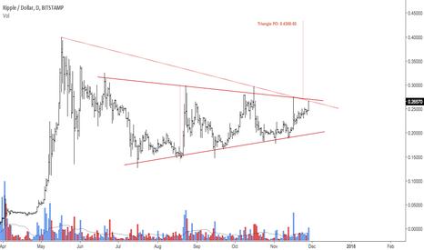 XRPUSD: Symmetrical triangle in ripple dollar
