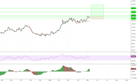 XAUUSD: Gold looking ready to leap