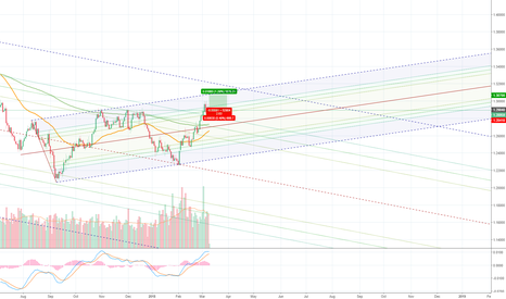 USDCAD: #3 USDCAD DAILY LONG