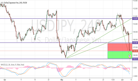 USDJPY: USDJPY - The biggest uncertain for me this week