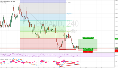 EURAUD: long euraud H4 DB, RSI and MACD divergence