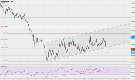EURUSD: EUR/USD broke a very important channel