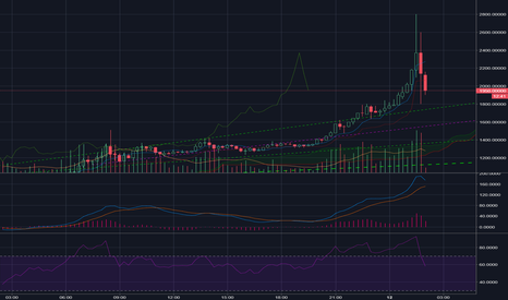 BCHUSD: Good marketing and big funds can make this :)