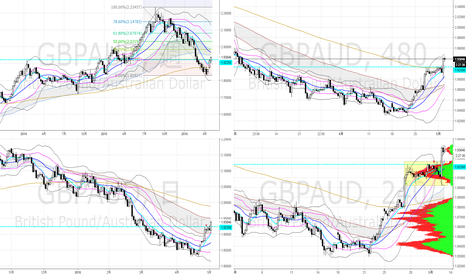 GBPAUD: 週足 調整上昇中 買い指値