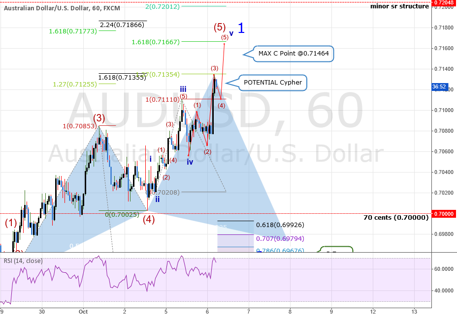 UPDATE #1: AUDUSD: What I am waiting for to go short