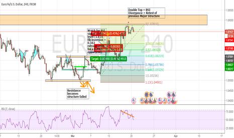 EURUSD: EURUSD Bearish Opportunity 4H