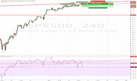 SPX500: H&S H4 : Objective : 2027 Next Week ?