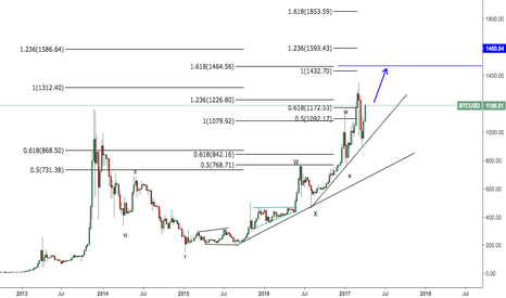 BTCUSD: Bitcoin looking for further up