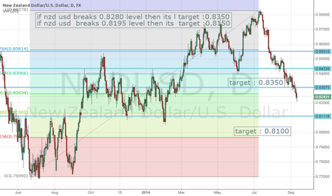 NZDUSD: nzd rate decision today 2:30 am indian standard time