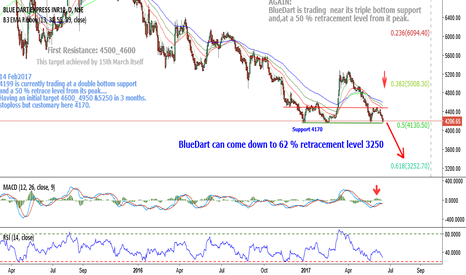 BLUEDART:  BlueDart:4220 can come down to 62 % retracement level 3250