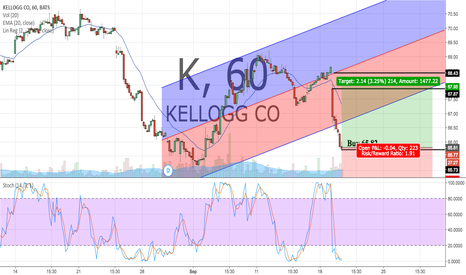 K: K has accelerated outside of the lin. reg. channel