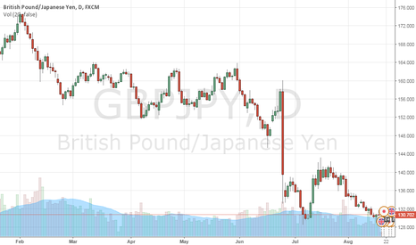GBPJPY: Long GBPJPY on support. Great risk/reward ratio.