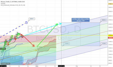 BTCUSD: Bitcoin Consolidating until $13k, then back to $25k Jan-20-2018