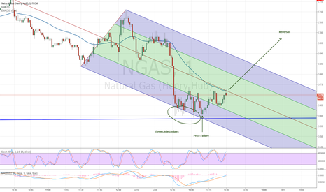 NGAS: NGAS Natural Gas Three Little Indians Price Failure - Reversal